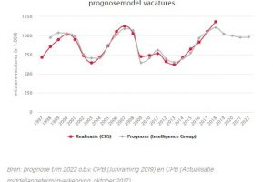 prognosemodel_vacatures_710x528 (1)
