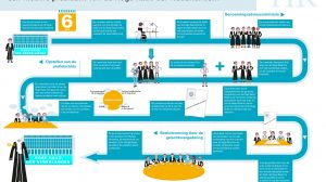 Infographic-procedure-benoeming-nieuwe-president-Hoge-Raad-der-Nederlanden
