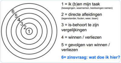 200303_Wilde_aandachtscirkels