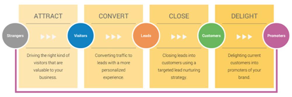 Hoe vermarkt je je advocatenkantoor met inbound marketing?