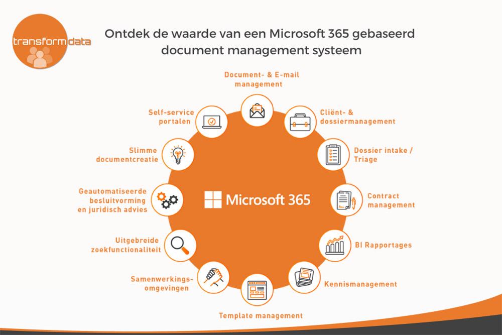 Waarom stappen kantoren over op een Microsoft 365 gebaseerd document managementsysteem