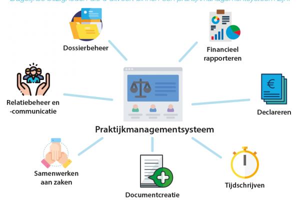 Wat is een praktijkmanagementsysteem?